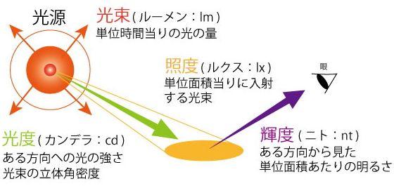 植物工場における光源設計について