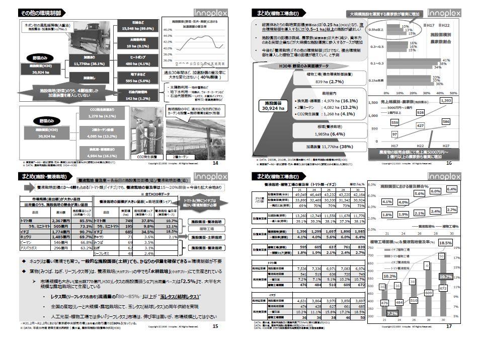 施設園芸・植物工場の市場動向(太陽光利用型)