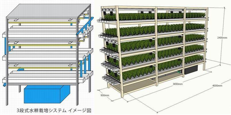 平面・多段システム【テストページ】